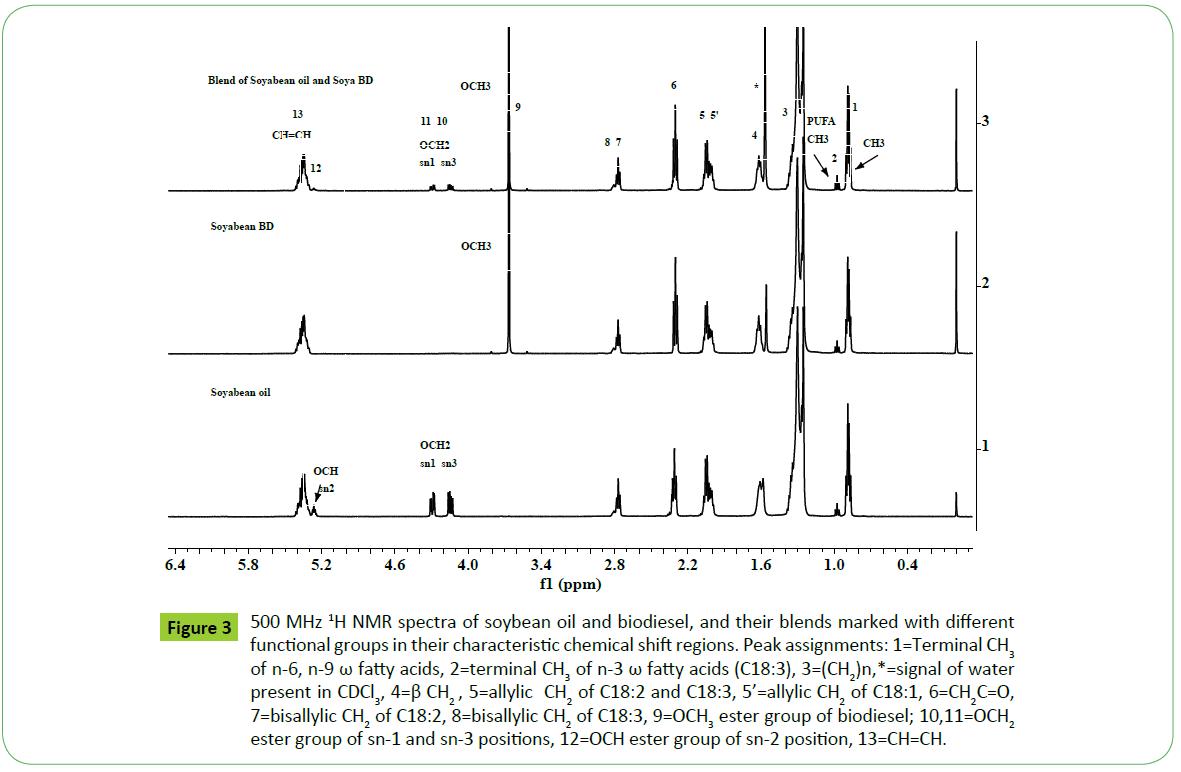 Scientific-Industrial-Metrology-spectra-soybean-oil